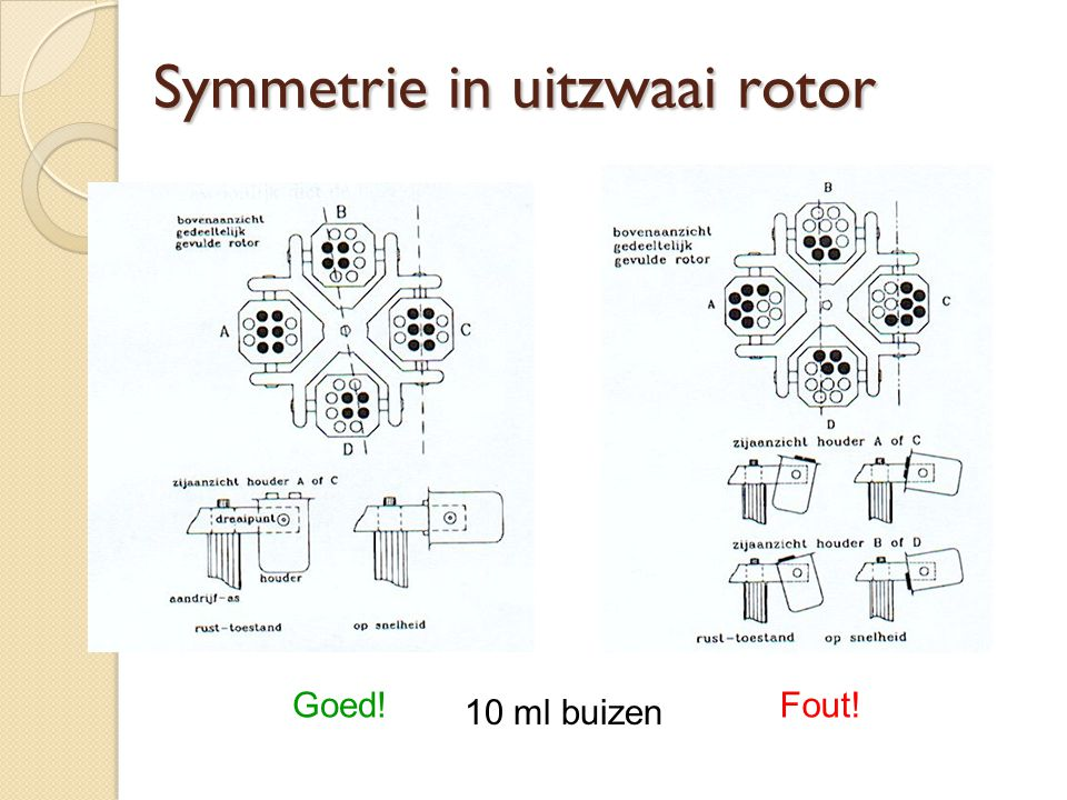 Symmetrie in uitzwaai rotor