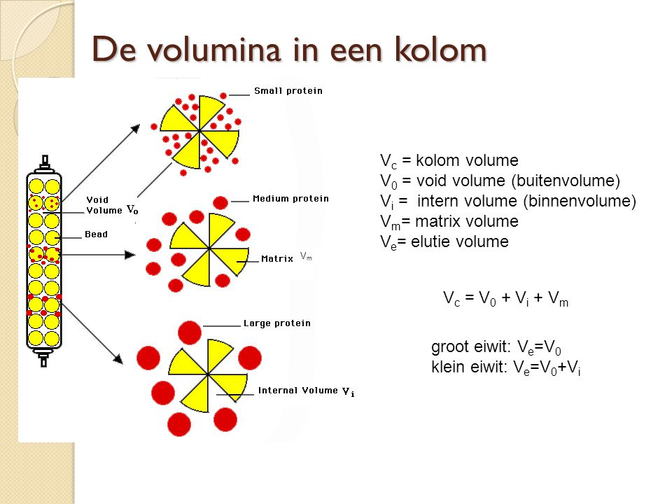 De volumina in een kolom