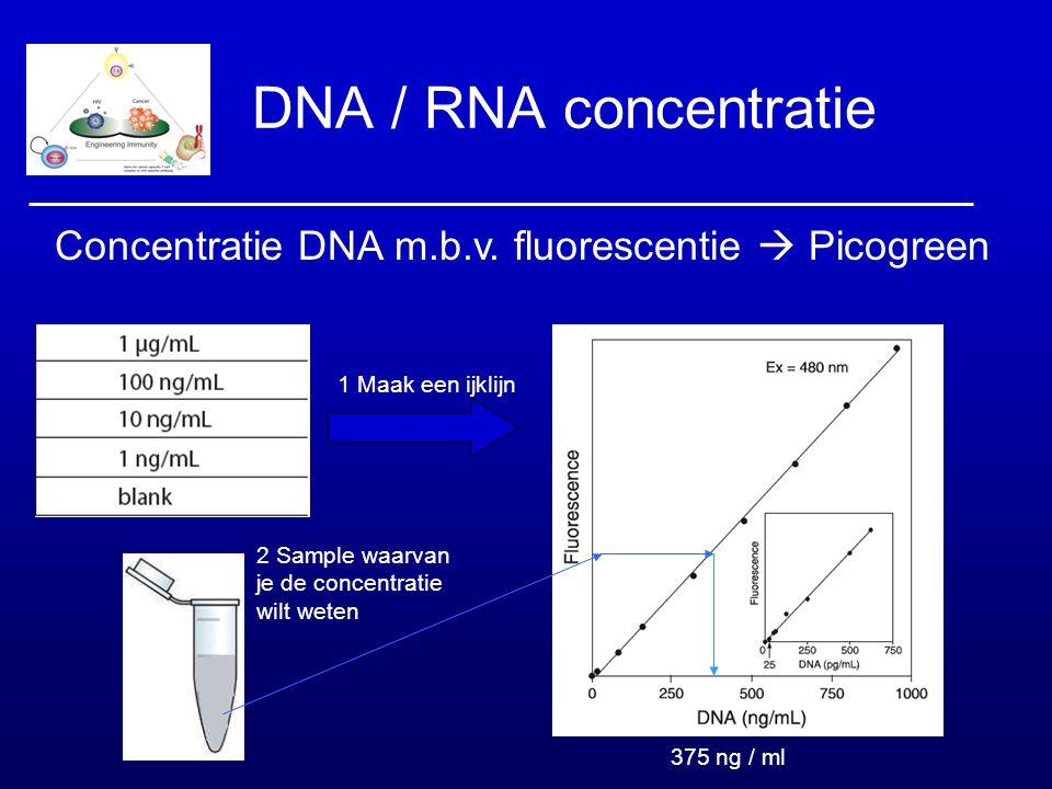 DNA / RNA concentratie Concentratie DNA m.b.v. fluorescentie  Picogreen. 1 Maak een ijklijn. 2 Sample waarvan je de concentratie wilt weten.