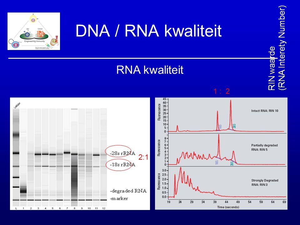 DNA / RNA kwaliteit RNA kwaliteit (RNA Interety Number) RIN waarde