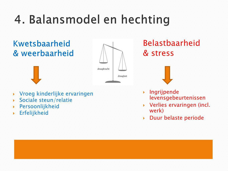 4. Balansmodel en hechting