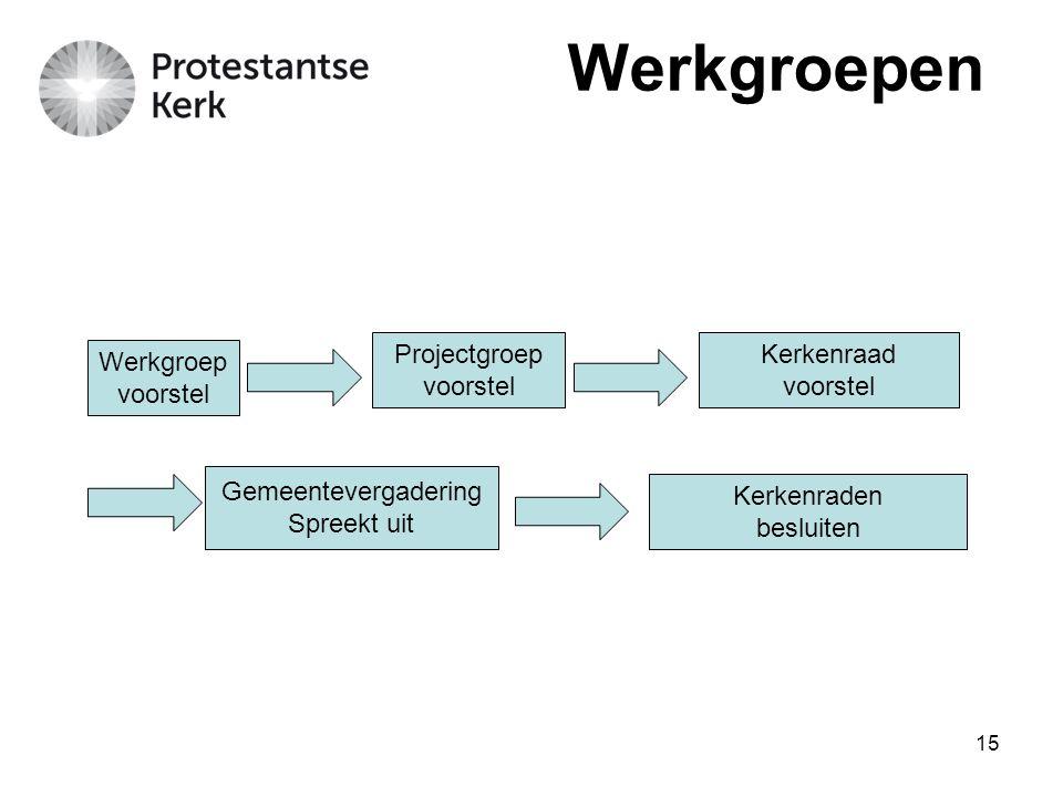 Werkgroepen Projectgroep voorstel Kerkenraad voorstel Werkgroep