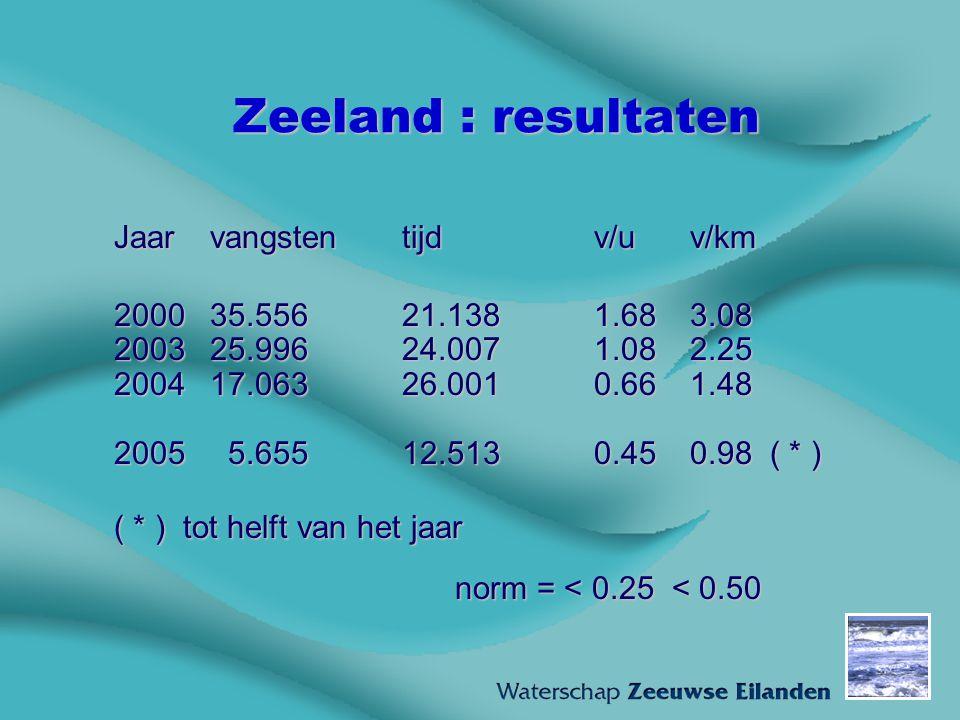 Zeeland : resultaten Jaar vangsten tijd v/u v/km