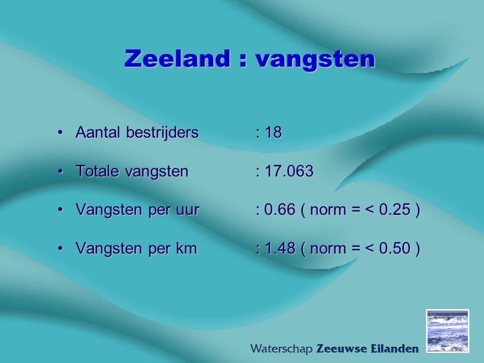 Zeeland : vangsten Aantal bestrijders : 18 Totale vangsten : 17.063