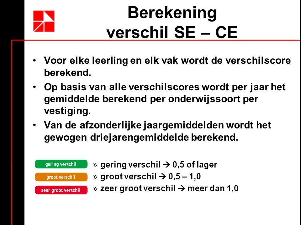 Berekening verschil SE – CE
