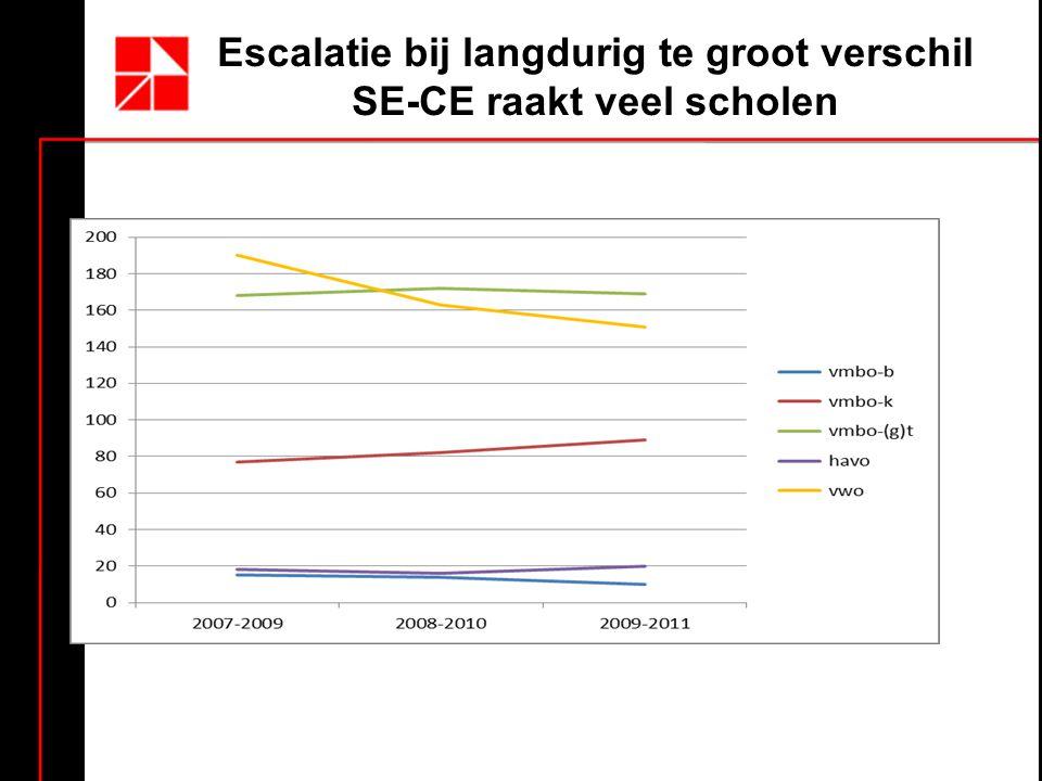 Escalatie bij langdurig te groot verschil SE-CE raakt veel scholen