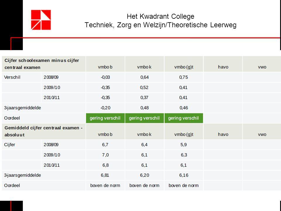 Het Kwadrant College Techniek, Zorg en Welzijn/Theoretische Leerweg