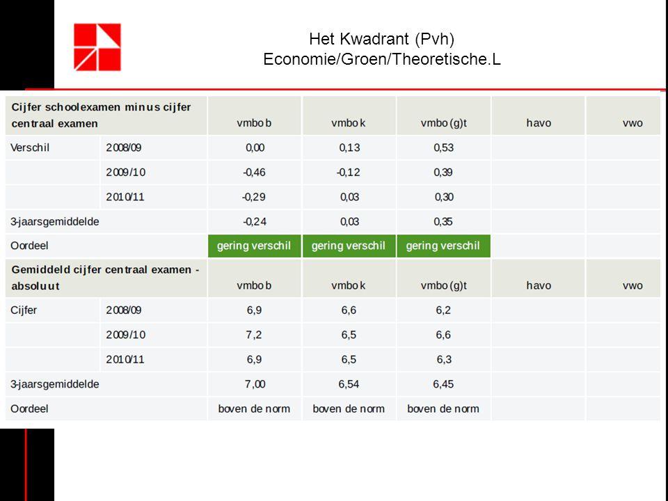 Het Kwadrant (Pvh) Economie/Groen/Theoretische.L