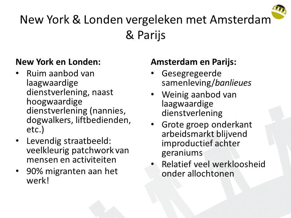 New York & Londen vergeleken met Amsterdam & Parijs
