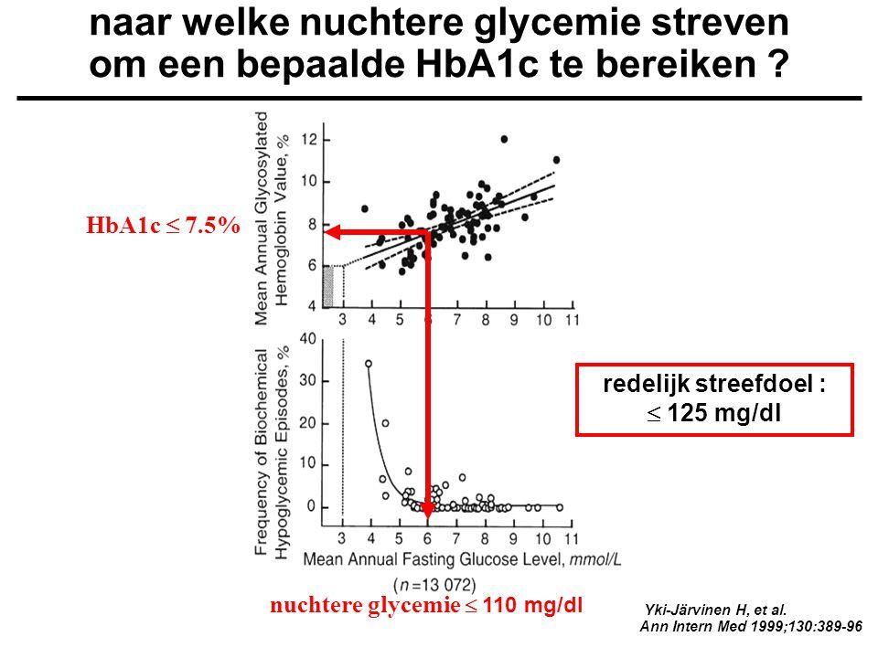 redelijk streefdoel :  125 mg/dl nuchtere glycemie  110 mg/dl