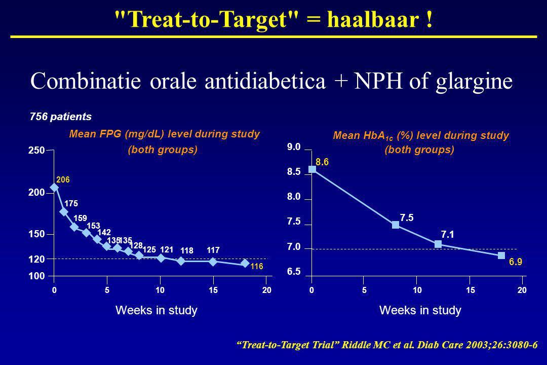 Combinatie orale antidiabetica + NPH of glargine