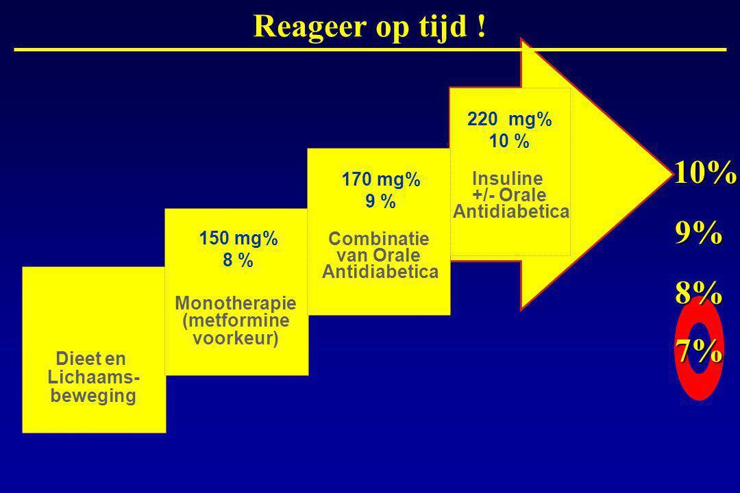 Reageer op tijd ! 10% 9% 8% 7% 220 mg% 10 % Insuline