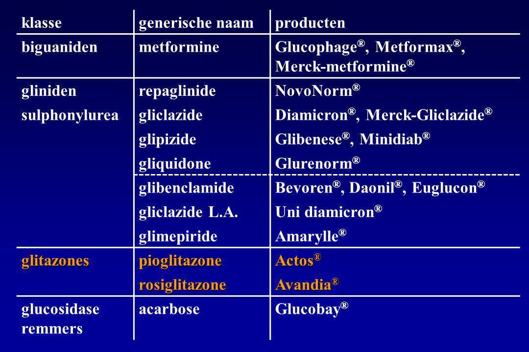 klasse generische naam. producten. biguaniden. metformine. Glucophage®, Metformax®, Merck-metformine®