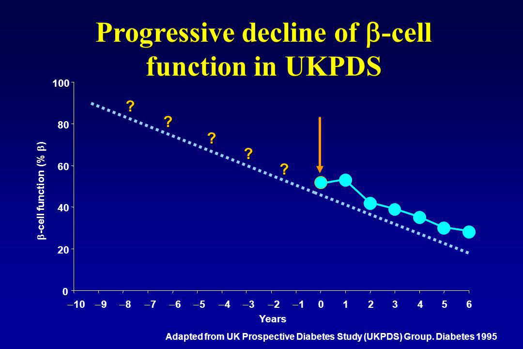 Progressive decline of -cell function in UKPDS