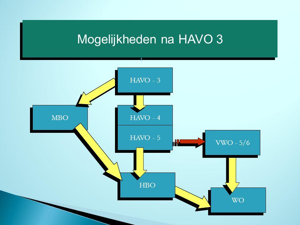 Mogelijkheden na HAVO 3 HAVO - 3 MBO HAVO - 4 HAVO - 5 VWO - 5/6 HBO