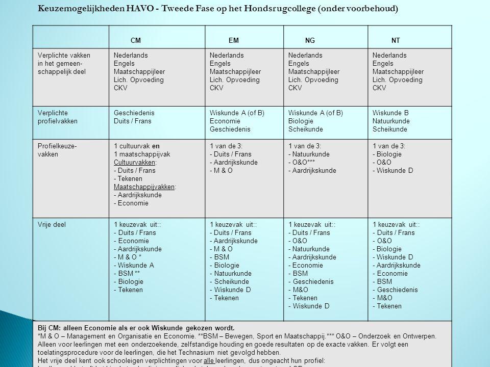 HONDSRUG COLLEGE Keuzemogelijkheden HAVO - Tweede Fase op het Hondsrugcollege (onder voorbehoud) CM.