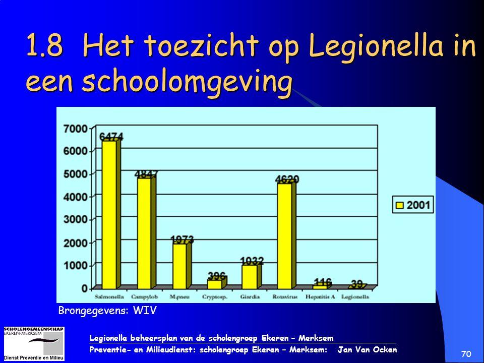 1.8 Het toezicht op Legionella in een schoolomgeving