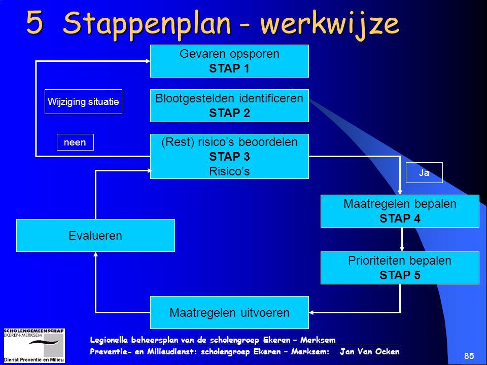 5 Stappenplan - werkwijze