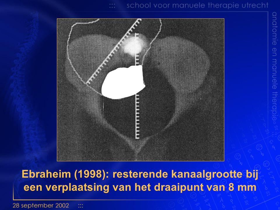 Ebraheim (1998): resterende kanaalgrootte bij een verplaatsing van het draaipunt van 8 mm