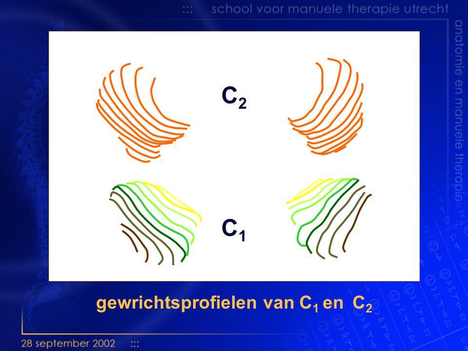gewrichtsprofielen van C1 en C2