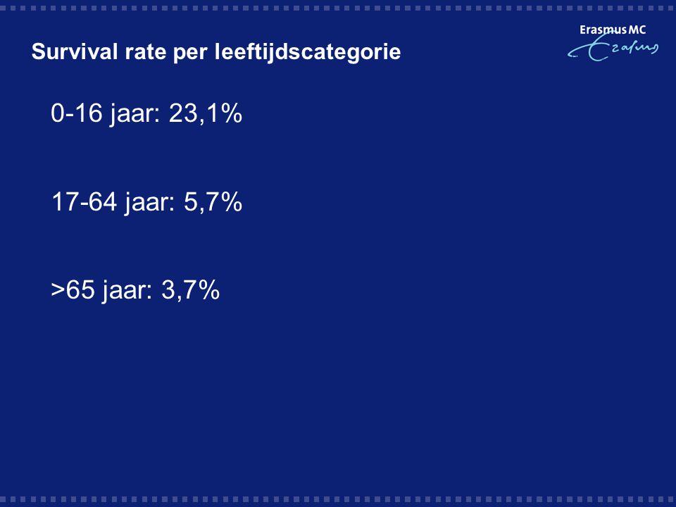 Survival rate per leeftijdscategorie