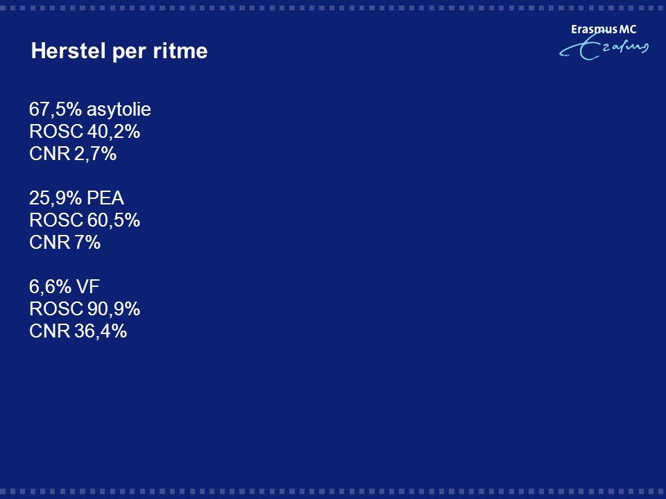 Herstel per ritme 67,5% asytolie ROSC 40,2% CNR 2,7% 25,9% PEA