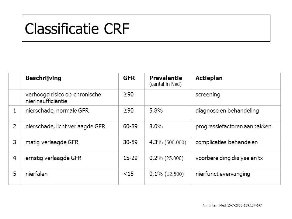 Classificatie CRF Beschrijving GFR Prevalentie (aantal in Ned)