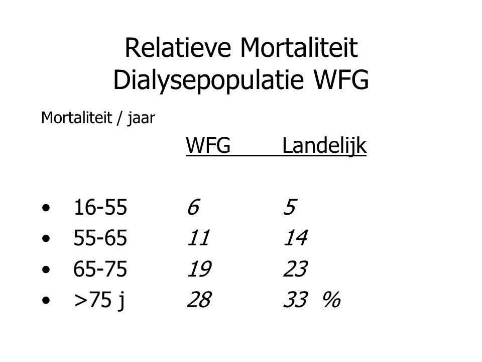 Relatieve Mortaliteit Dialysepopulatie WFG