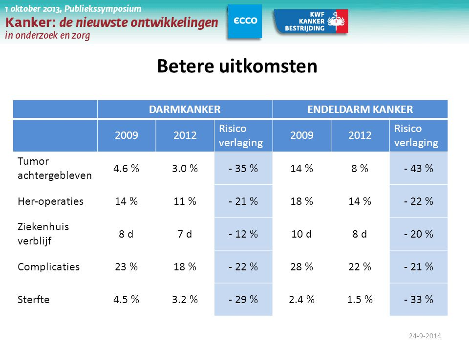 Betere uitkomsten DARMKANKER ENDELDARM KANKER 2009 2012