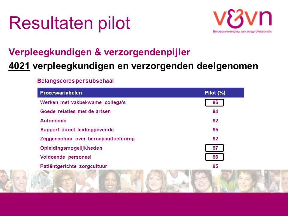 Resultaten pilot Verpleegkundigen & verzorgendenpijler