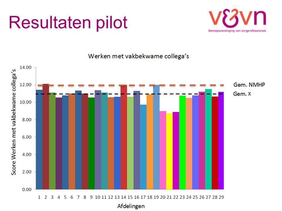 Resultaten pilot