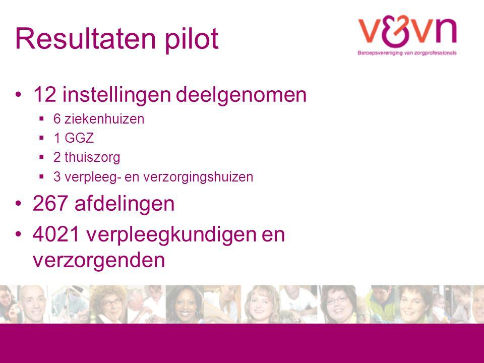 Resultaten pilot 12 instellingen deelgenomen 267 afdelingen