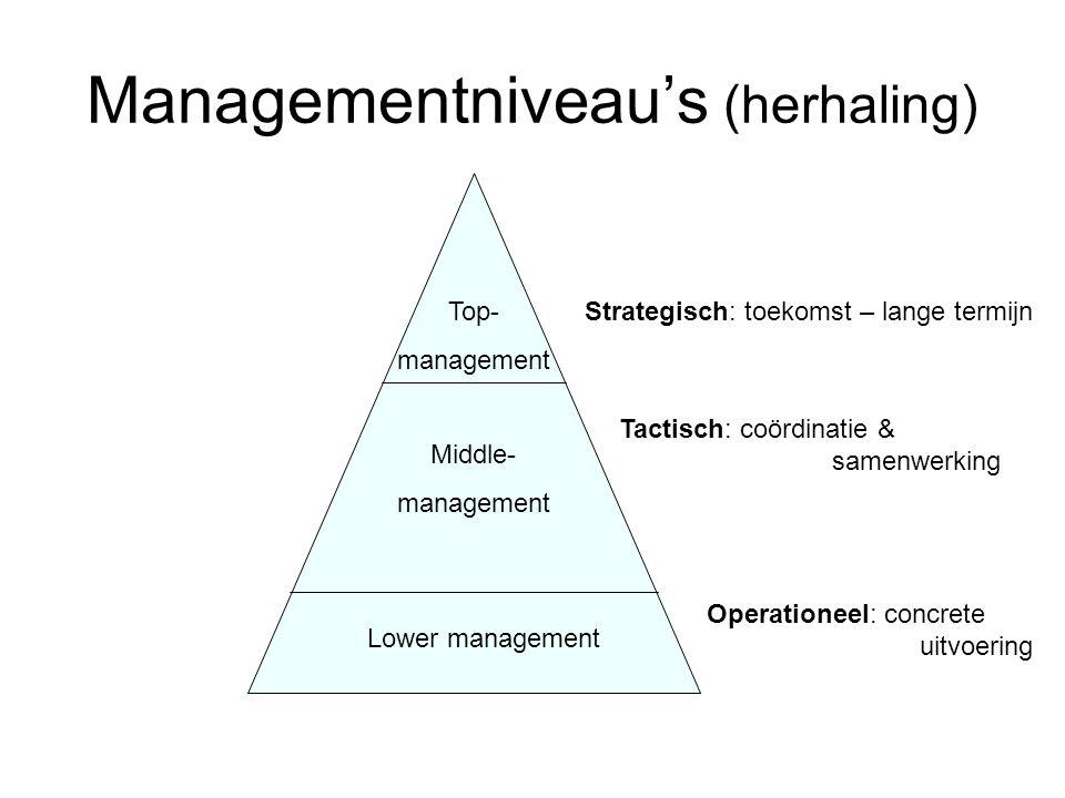 Managementniveau's (herhaling)