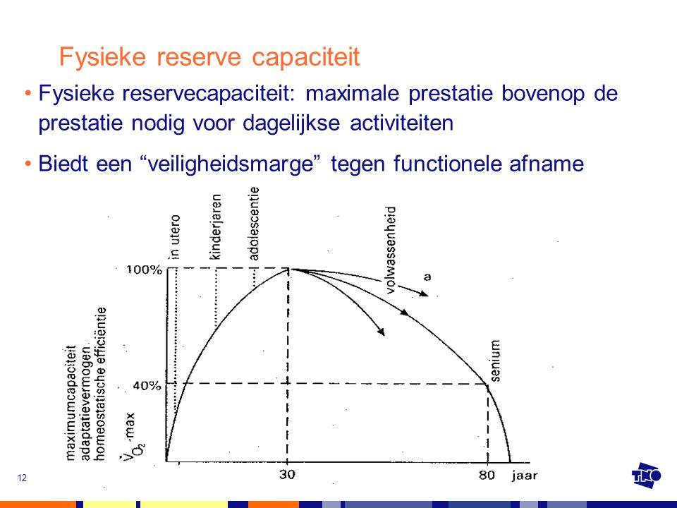 Fysieke reserve capaciteit