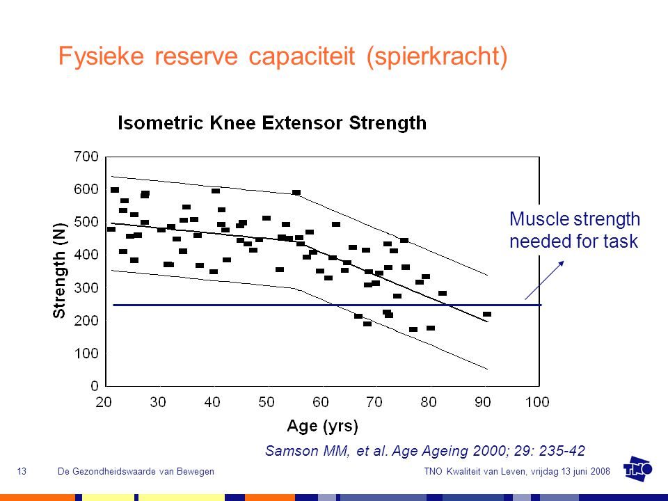 Fysieke reserve capaciteit (spierkracht)