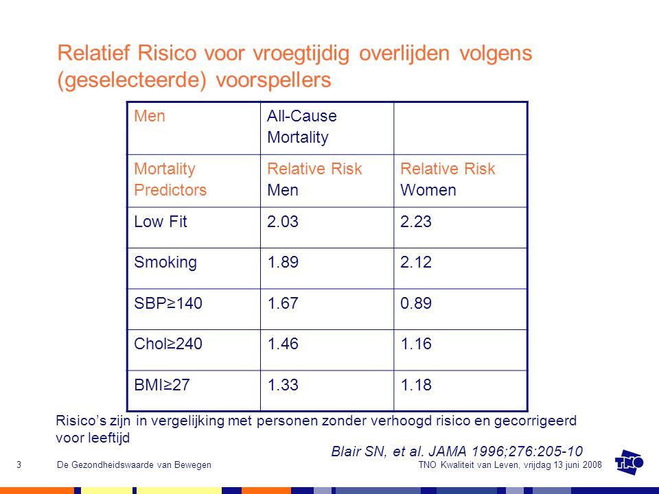Relatief Risico voor vroegtijdig overlijden volgens (geselecteerde) voorspellers