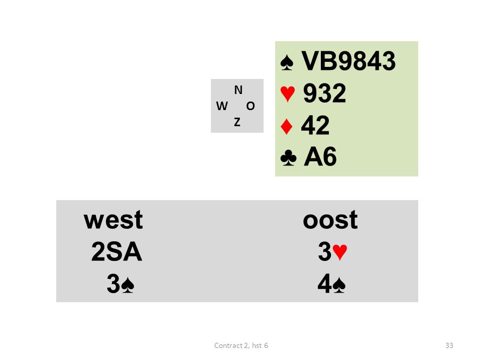 ♠ VB9843 ♥ 932 ♦ 42 ♣ A6 west oost 2SA 3♥ 3♠ 4♠ N W O Z