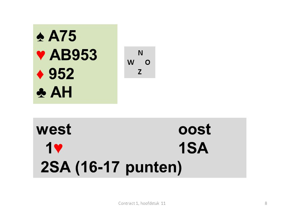 ♠ A75 ♥ AB953 ♦ 952 ♣ AH west oost 1♥ 1SA 2SA (16-17 punten) N W O Z