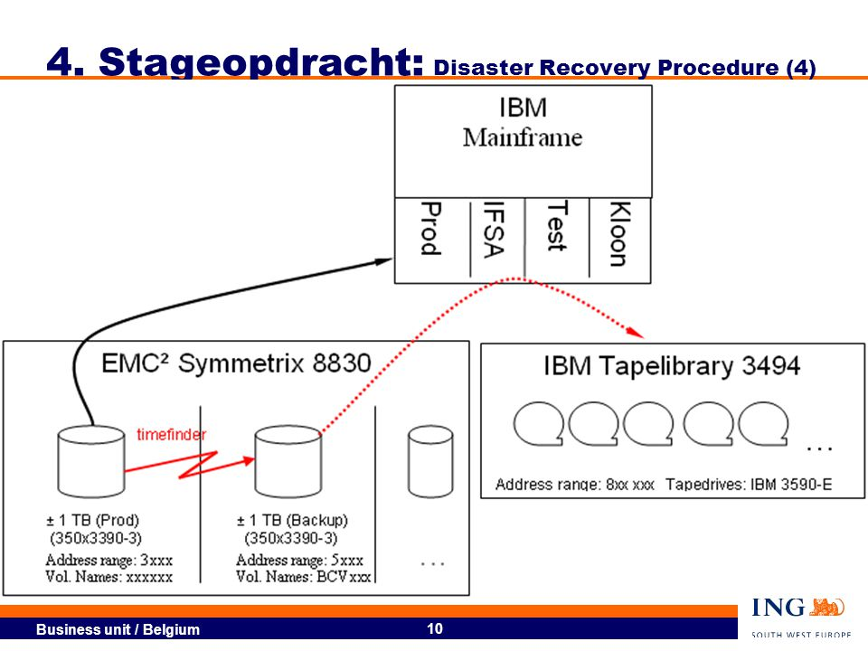 4. Stageopdracht: Disaster Recovery Procedure (4)