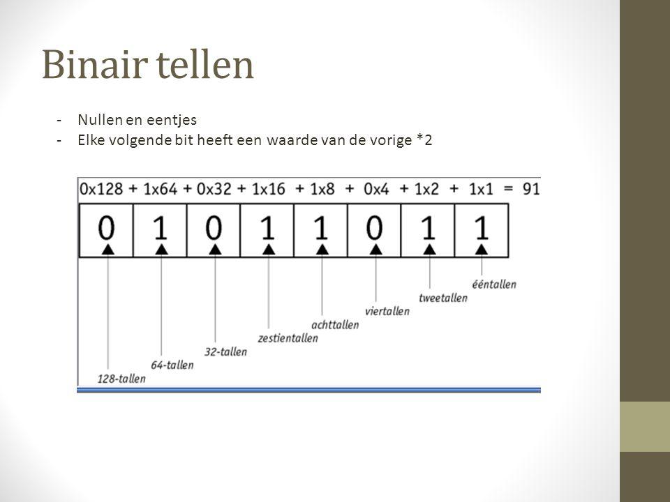 Binair tellen Nullen en eentjes