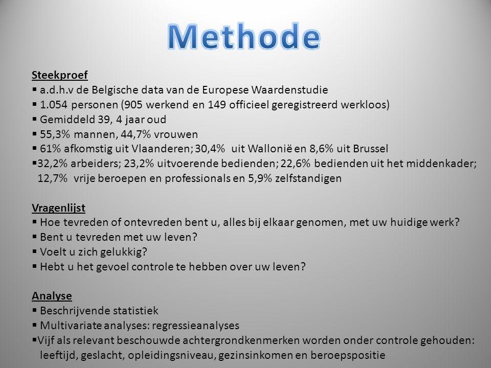 Methode Steekproef. a.d.h.v de Belgische data van de Europese Waardenstudie. 1.054 personen (905 werkend en 149 officieel geregistreerd werkloos)