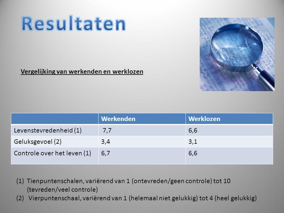 Resultaten Vergelijking van werkenden en werklozen Werkenden Werklozen
