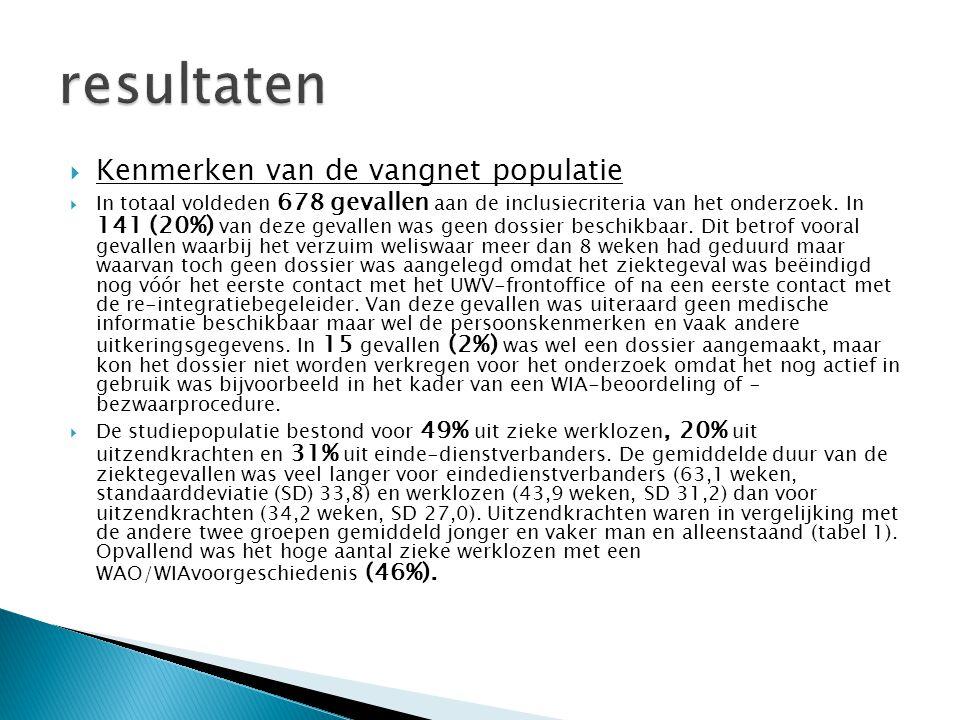 resultaten Kenmerken van de vangnet populatie