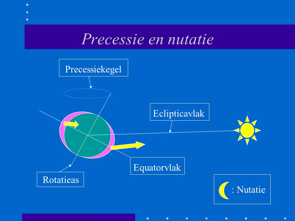 Precessie en nutatie Precessiekegel Eclipticavlak Equatorvlak