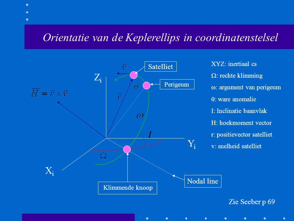 Orientatie van de Keplerellips in coordinatenstelsel