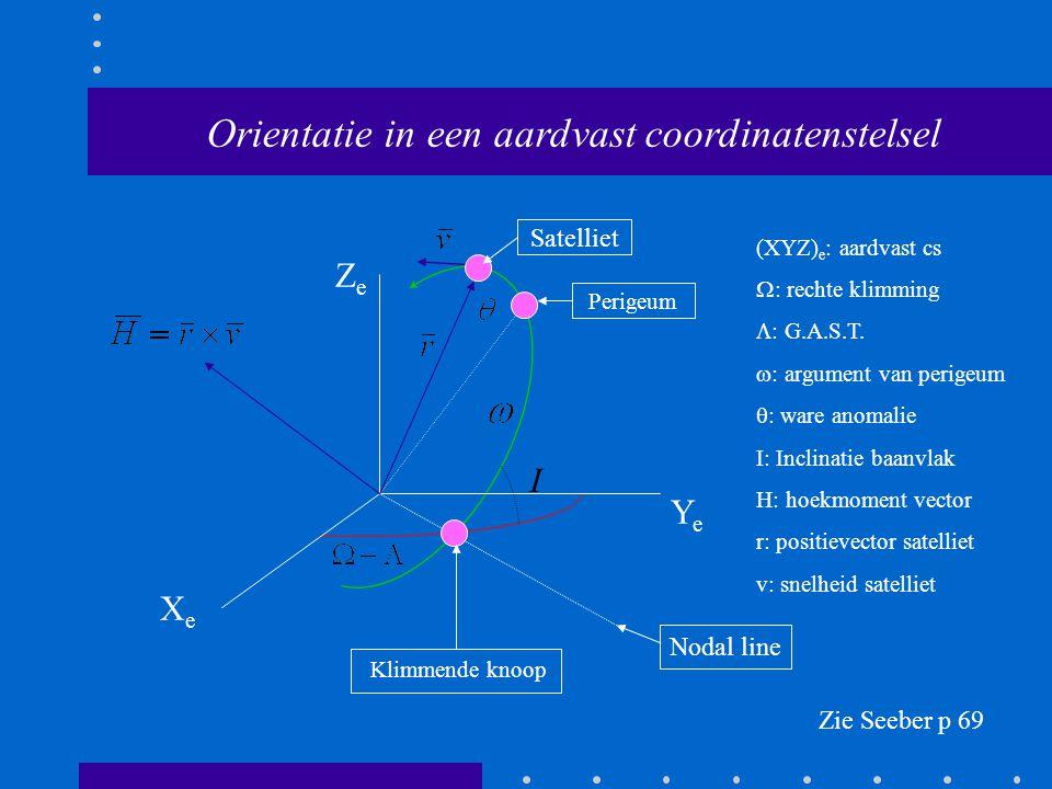 Orientatie in een aardvast coordinatenstelsel