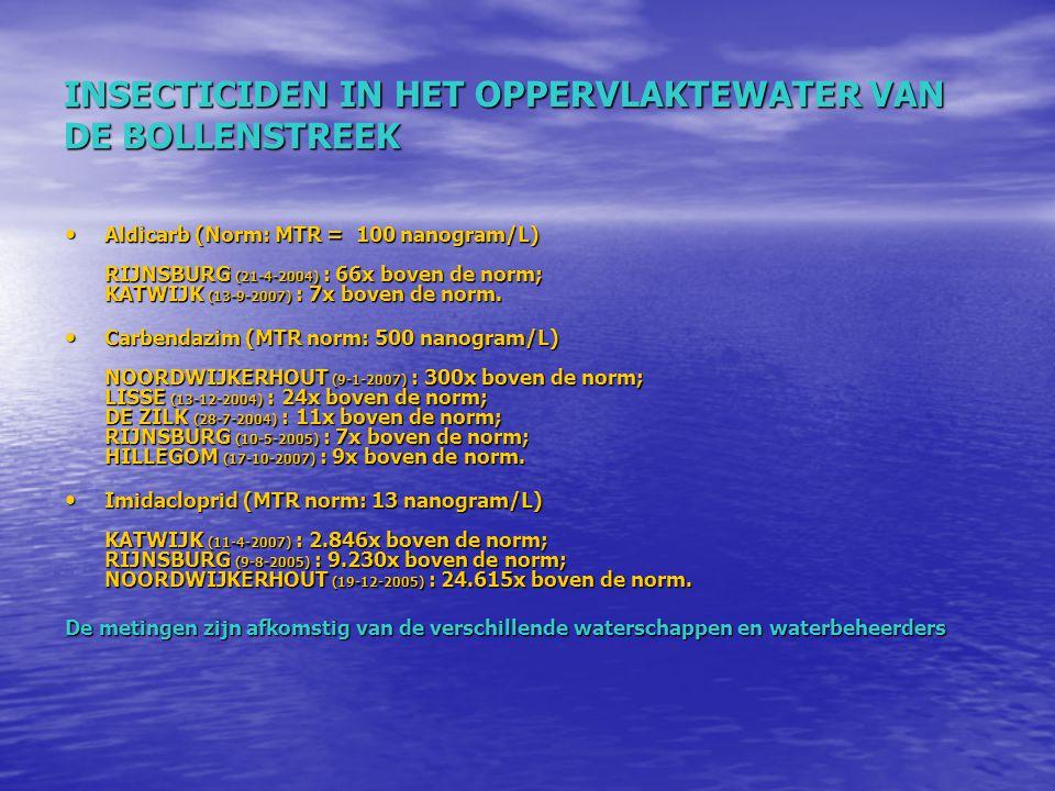 INSECTICIDEN IN HET OPPERVLAKTEWATER VAN DE BOLLENSTREEK