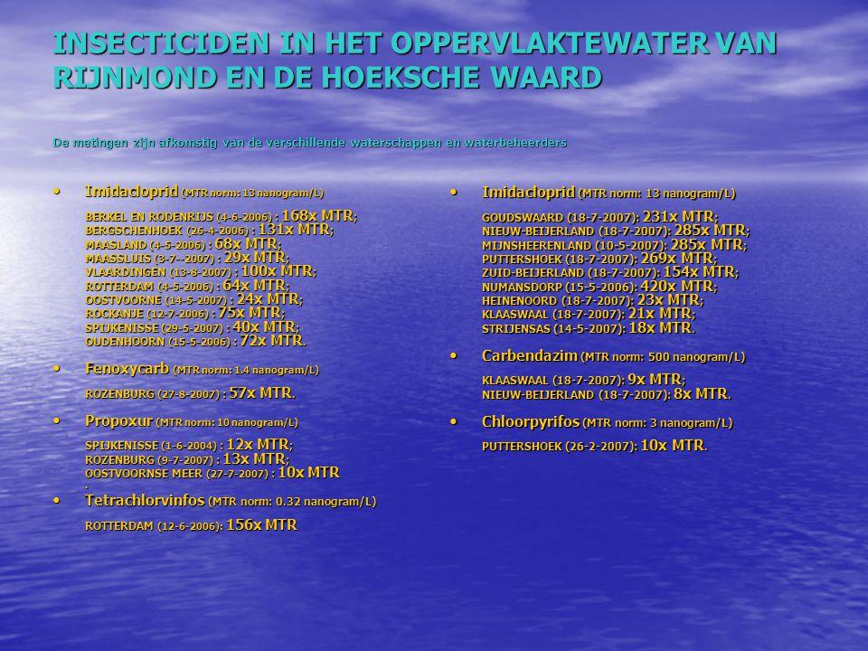 INSECTICIDEN IN HET OPPERVLAKTEWATER VAN RIJNMOND EN DE HOEKSCHE WAARD De metingen zijn afkomstig van de verschillende waterschappen en waterbeheerders