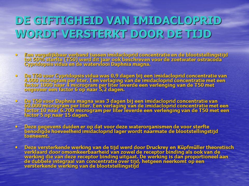 DE GIFTIGHEID VAN IMIDACLOPRID WORDT VERSTERKT DOOR DE TIJD