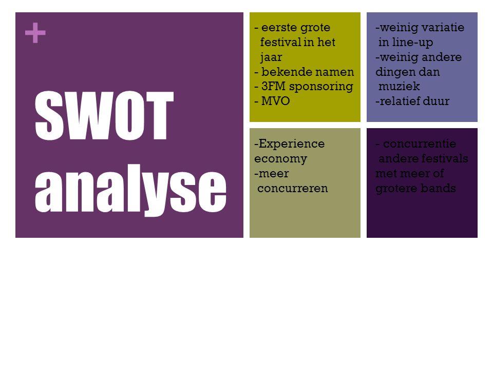 SWOT analyse - eerste grote festival in het jaar - bekende namen